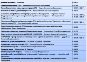 Контактная информация об учреждениях на территории СГО