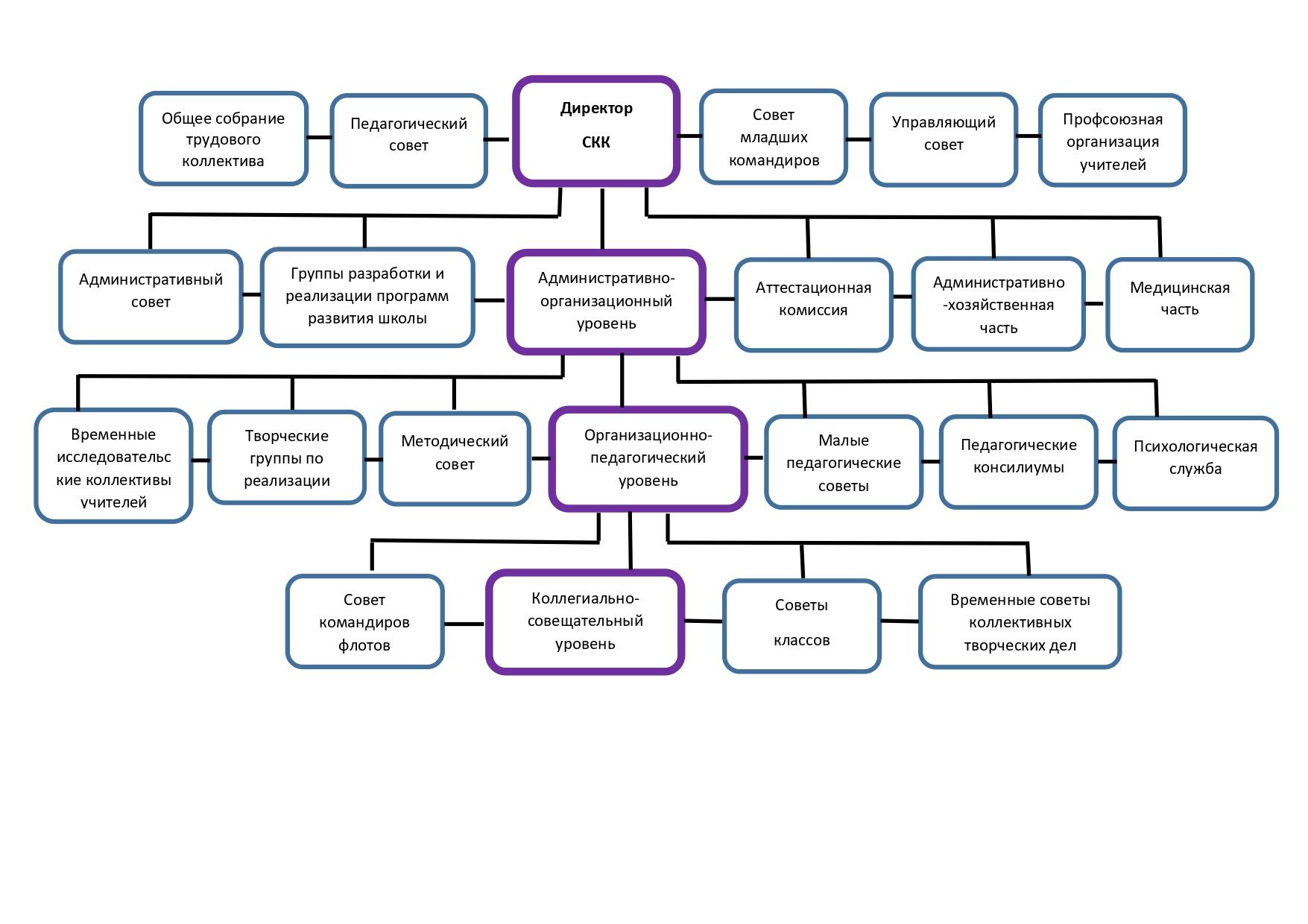 Организационная структура управления СКК_page-0001
