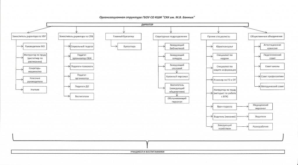 Организационная структура управления СКК